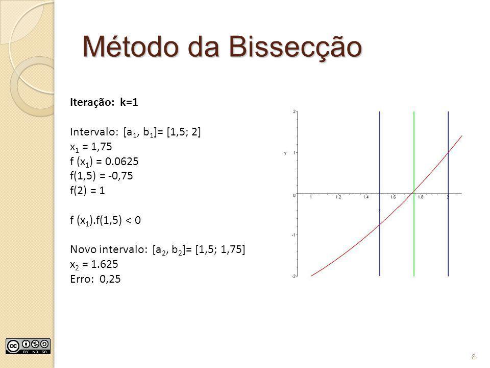 Método da Bissecção Iteração: k=1 Intervalo: [a1, b1]= [1,5; 2]